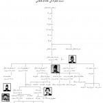 Fig. 14. Ghashgha'i Family Tree